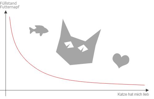 Diagramm: Katze - Futternapf oder Liebhaben?